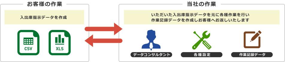 お客様の作業:入出庫指示データを作成 当社の作業:いただいた入出庫指示データを元に各種作業を行い作業記録データを作成しお客様へお返しいたします