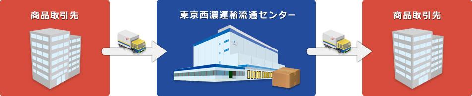 商品取引先 → 東京西濃運輸流通センター → 商品取引先